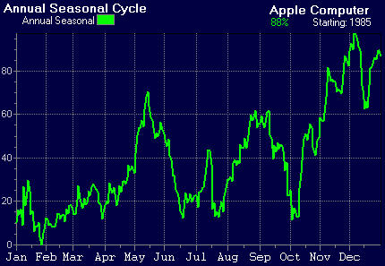 Apple Computer Seasonal Chart