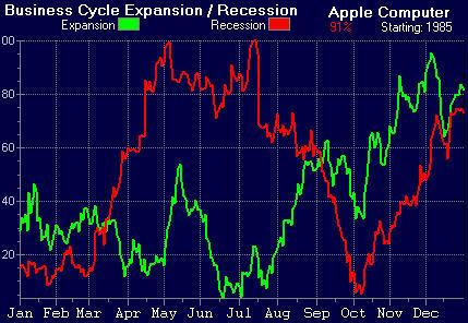 Apple Computer stock chart