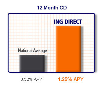ING Direct cd rates