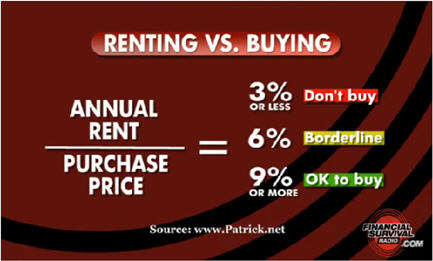 california renting versus buying
