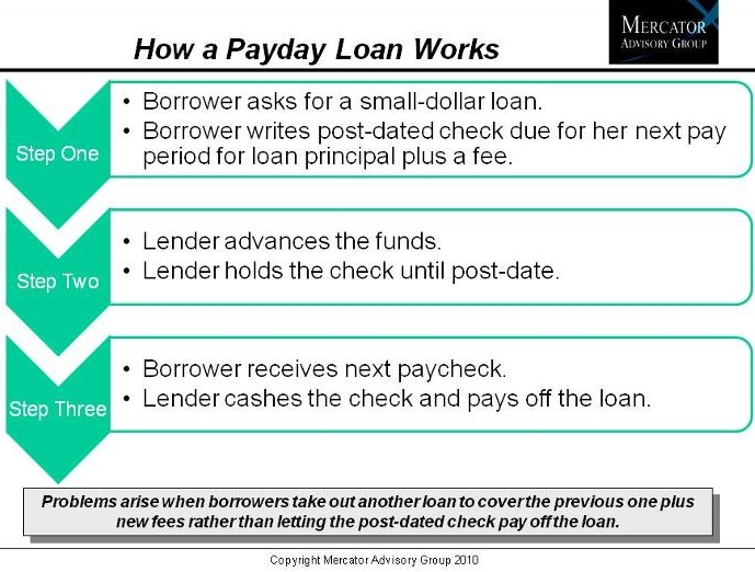 Are Payday Loans Dead? 1